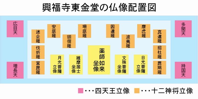 興福寺東金堂の仏像配置図